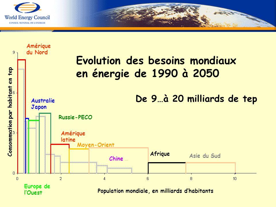 Evolution des besoins mondiaux en énergie de 1990 à 2050