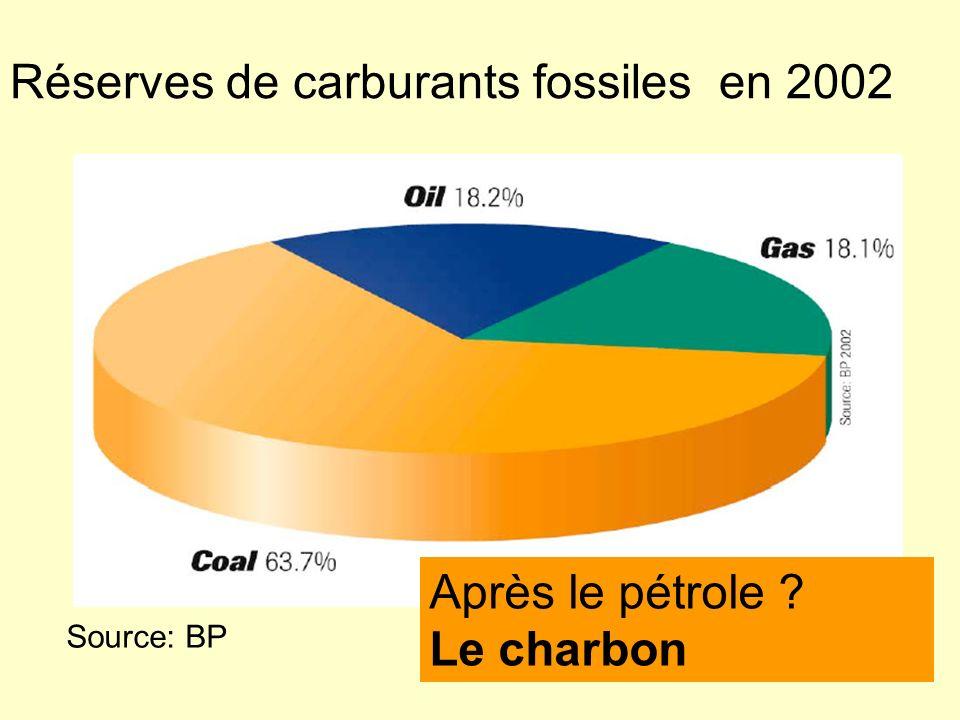 Réserves de carburants fossiles en 2002