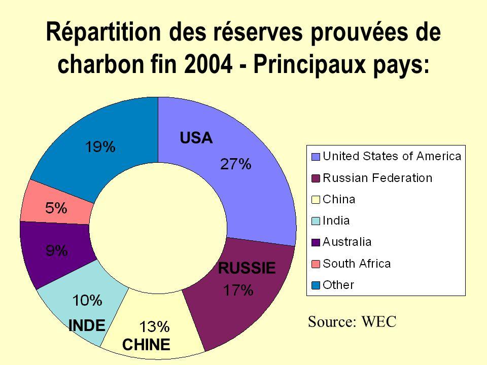 Répartition des réserves prouvées de charbon fin 2004 - Principaux pays: