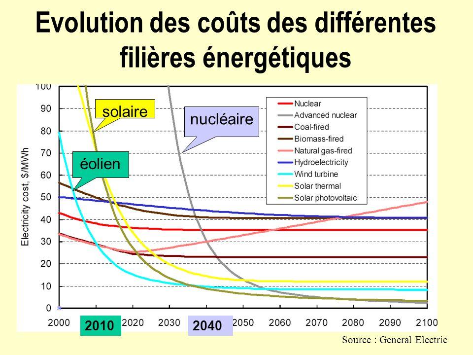 Evolution des coûts des différentes filières énergétiques