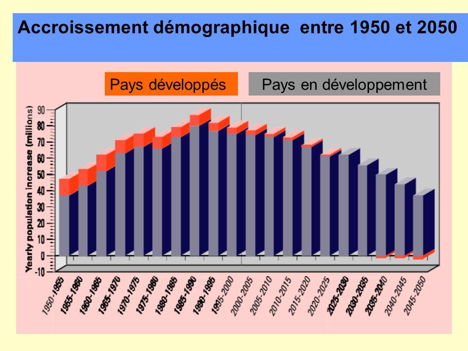 Accroissement démographique entre 1950 et 2050