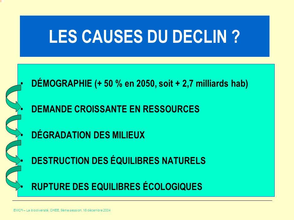 LES CAUSES DU DECLIN DÉMOGRAPHIE (+ 50 % en 2050, soit + 2,7 milliards hab) DEMANDE CROISSANTE EN RESSOURCES.