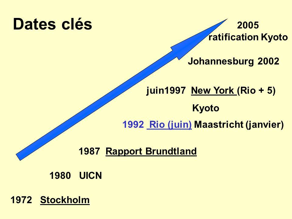 Dates clés 2005 ratification Kyoto Johannesburg 2002