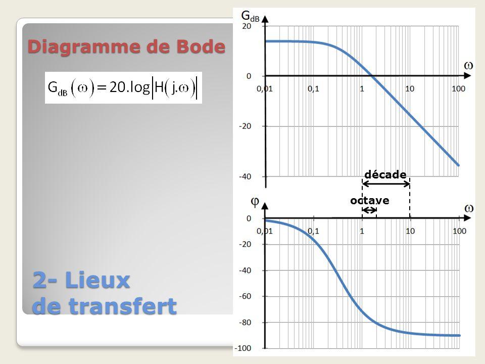Diagramme de Bode décade octave 2- Lieux de transfert