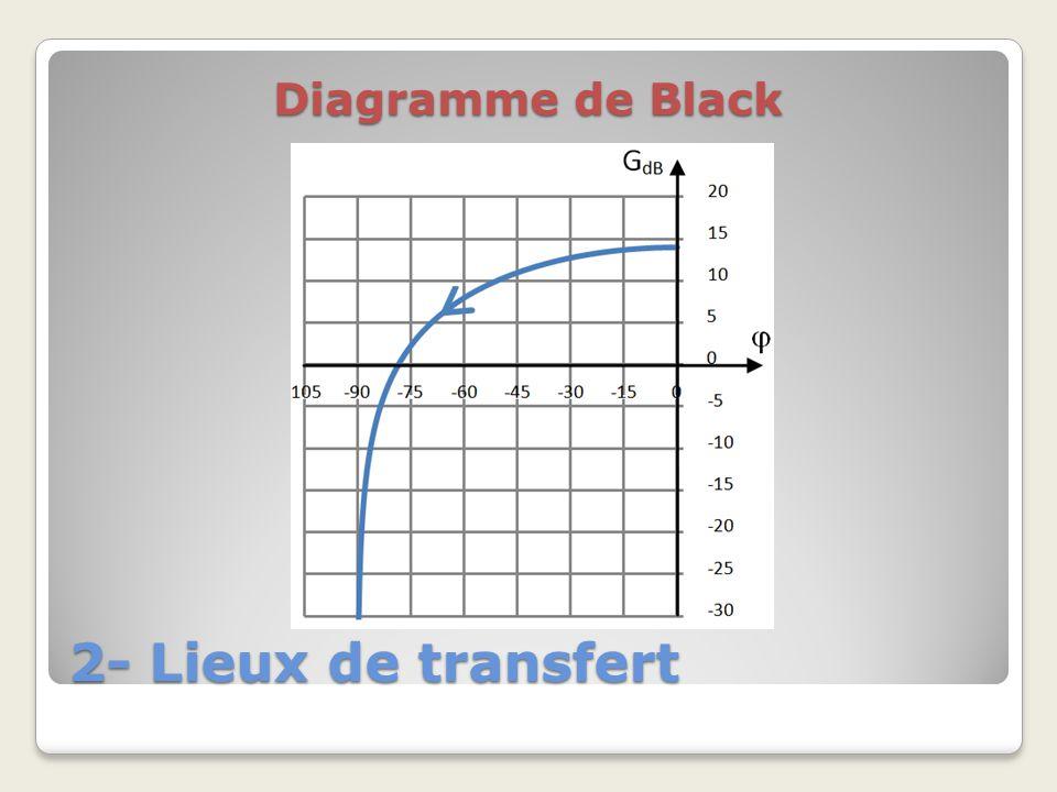 Diagramme de Black 2- Lieux de transfert