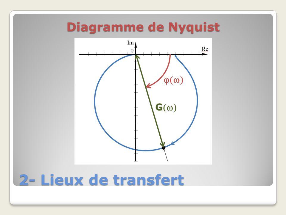 Diagramme de Nyquist j(w) G(w) 2- Lieux de transfert