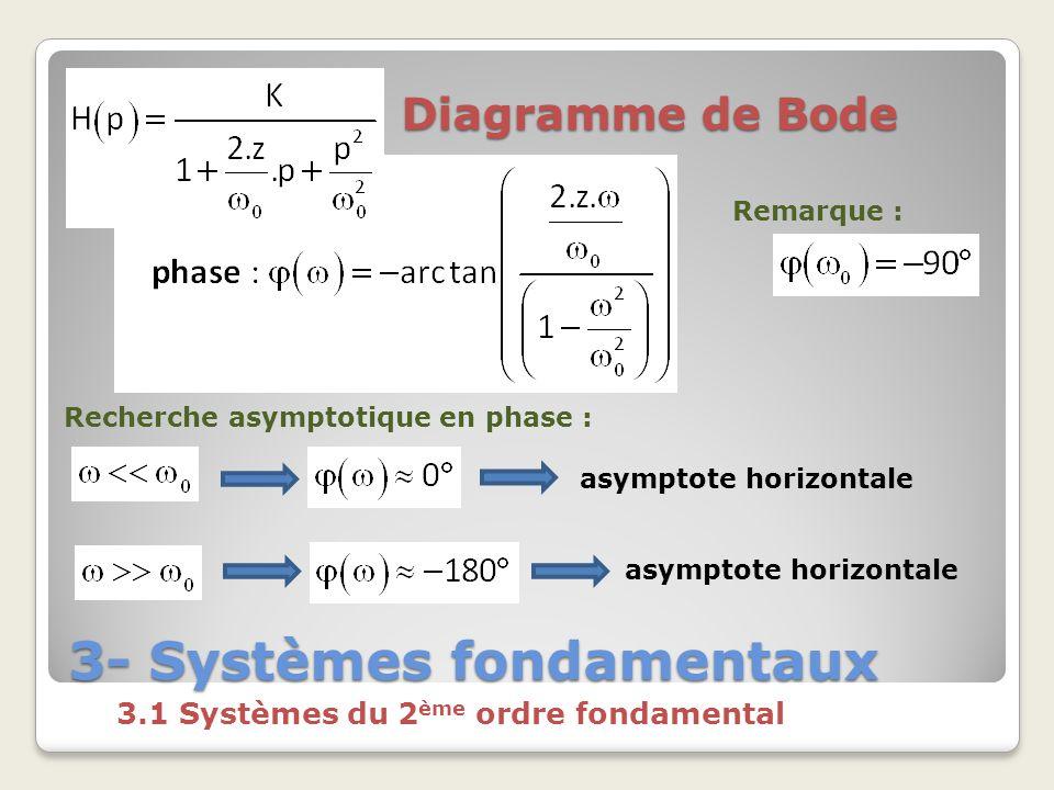 3- Systèmes fondamentaux