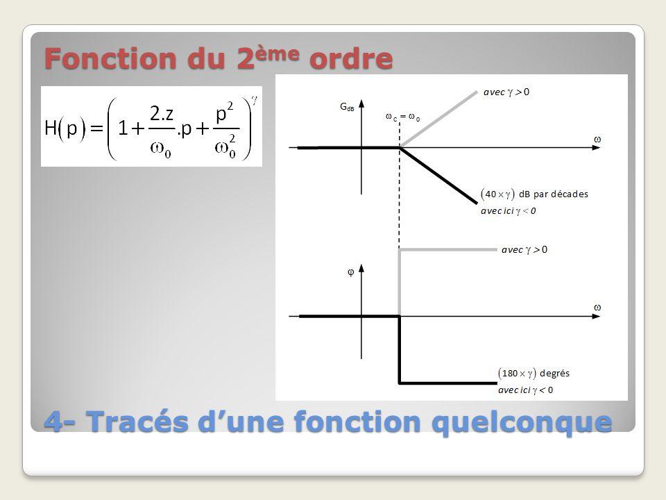 4- Tracés d'une fonction quelconque