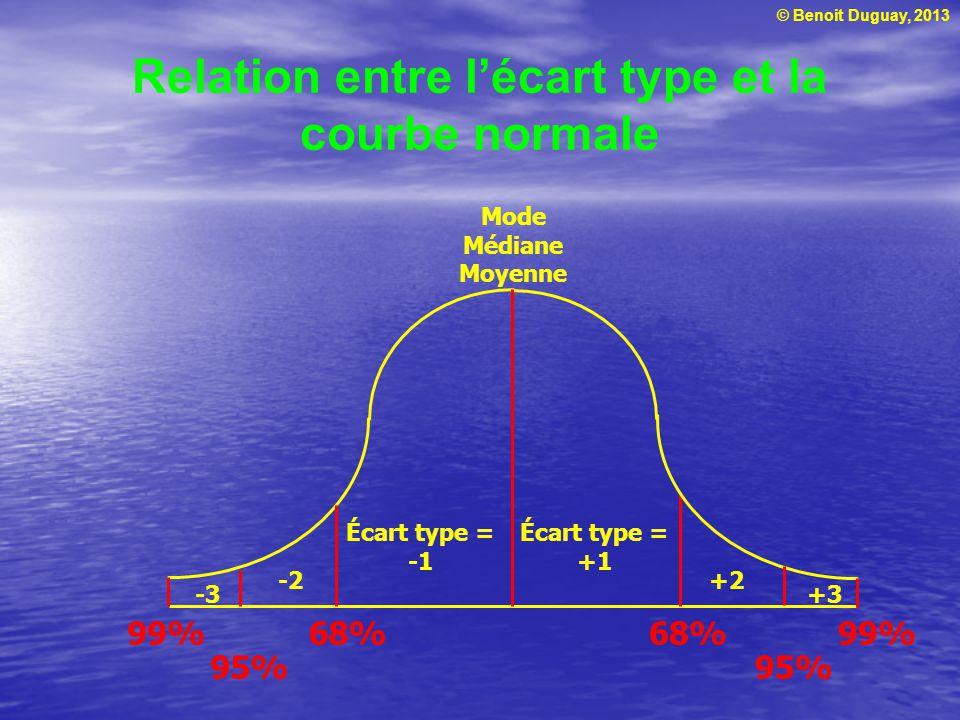 Relation entre l'écart type et la courbe normale