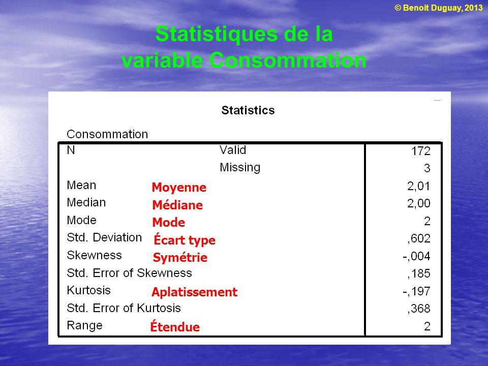 Statistiques de la variable Consommation