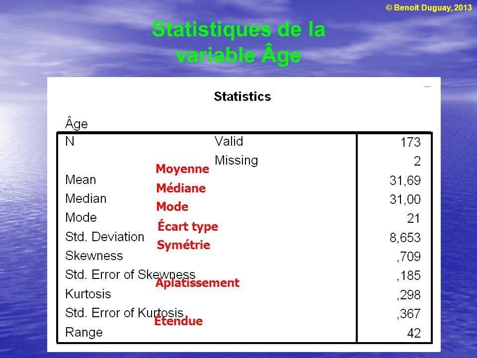 Statistiques de la variable Âge