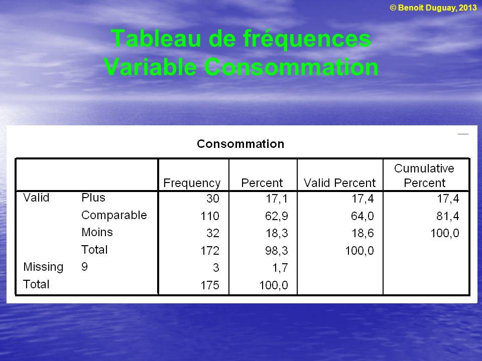 Tableau de fréquences Variable Consommation