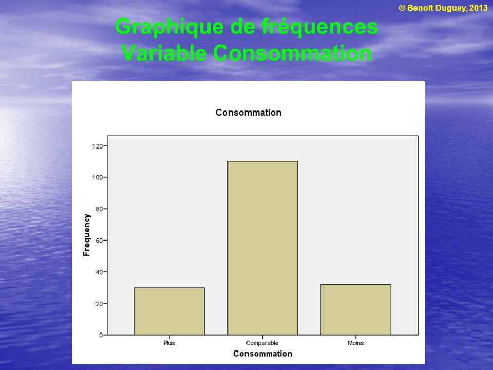 Graphique de fréquences Variable Consommation