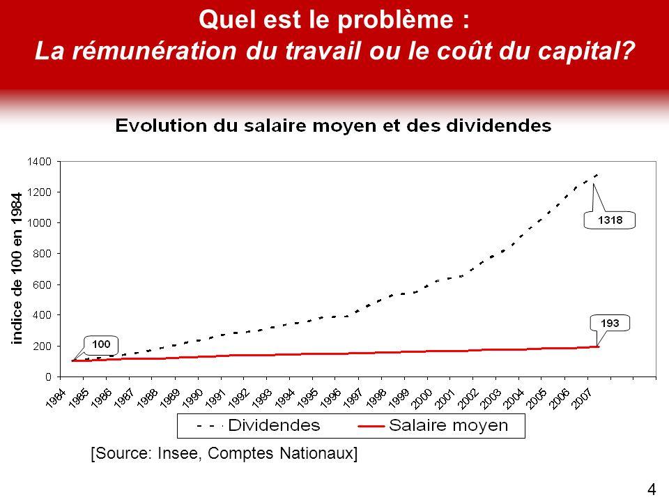 Quel est le problème : La rémunération du travail ou le coût du capital