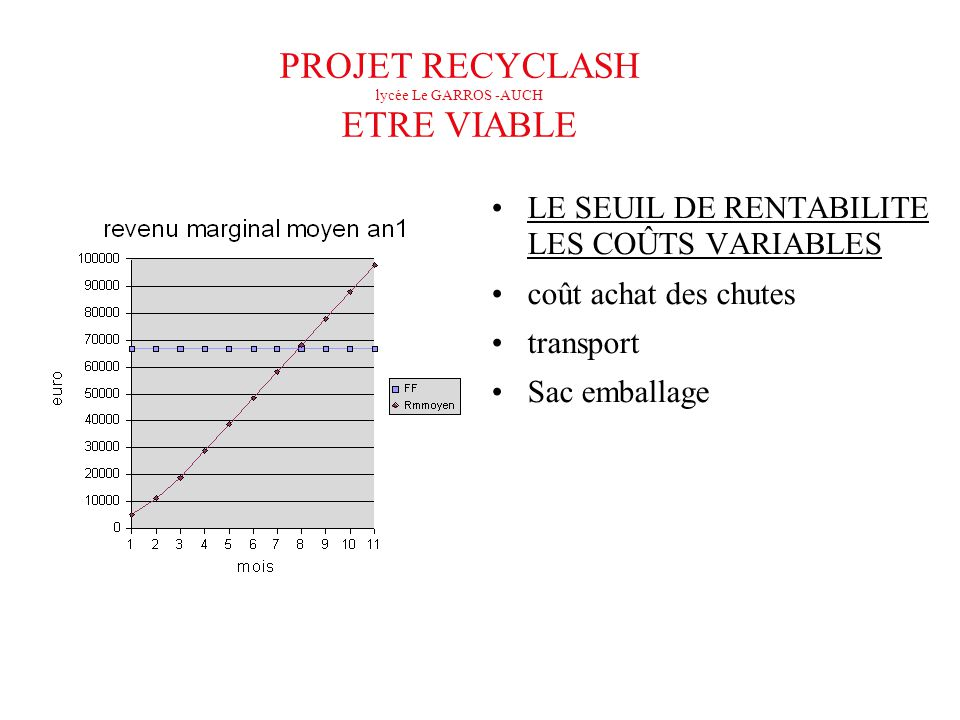 PROJET RECYCLASH lycée Le GARROS -AUCH ETRE VIABLE
