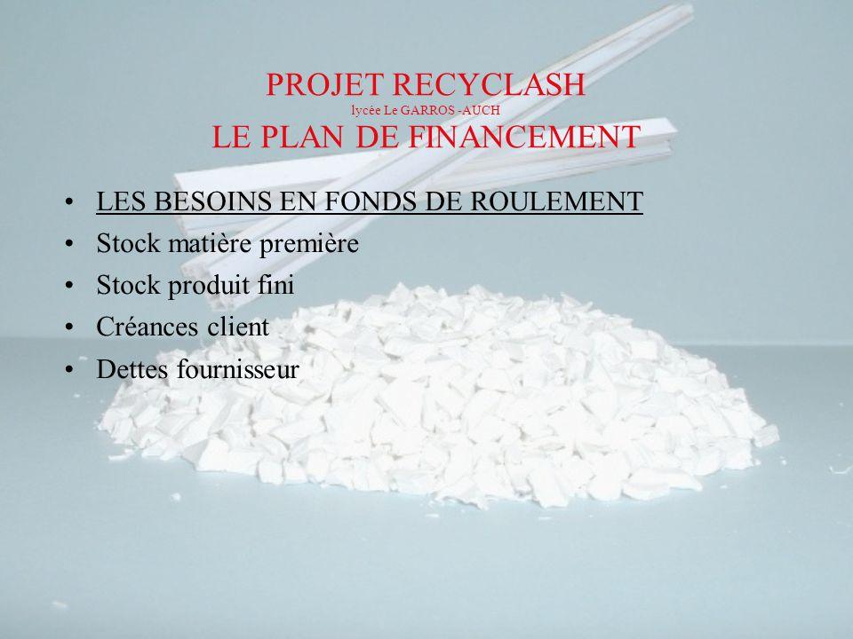 PROJET RECYCLASH lycée Le GARROS -AUCH LE PLAN DE FINANCEMENT