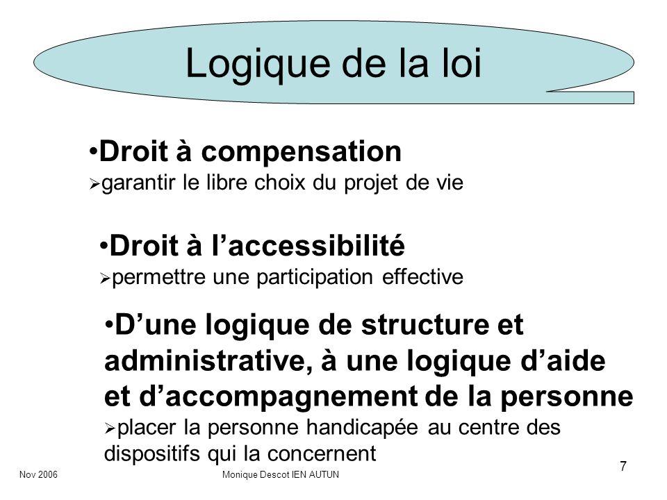 Logique de la loi Droit à compensation Droit à l'accessibilité