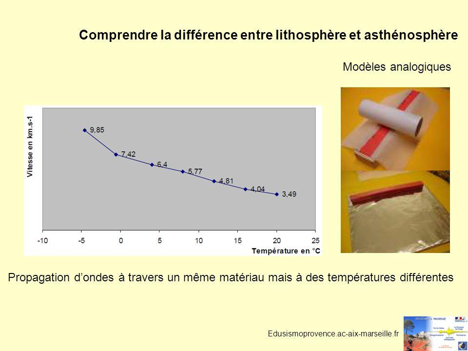 Comprendre la différence entre lithosphère et asthénosphère