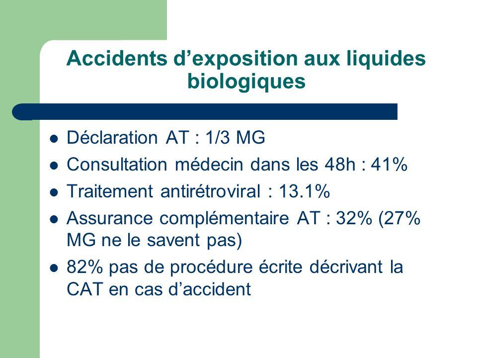 Accidents d'exposition aux liquides biologiques