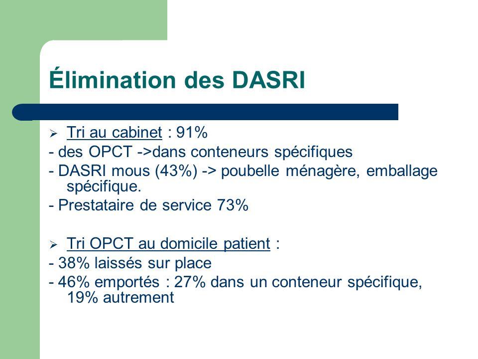 Élimination des DASRI Tri au cabinet : 91%