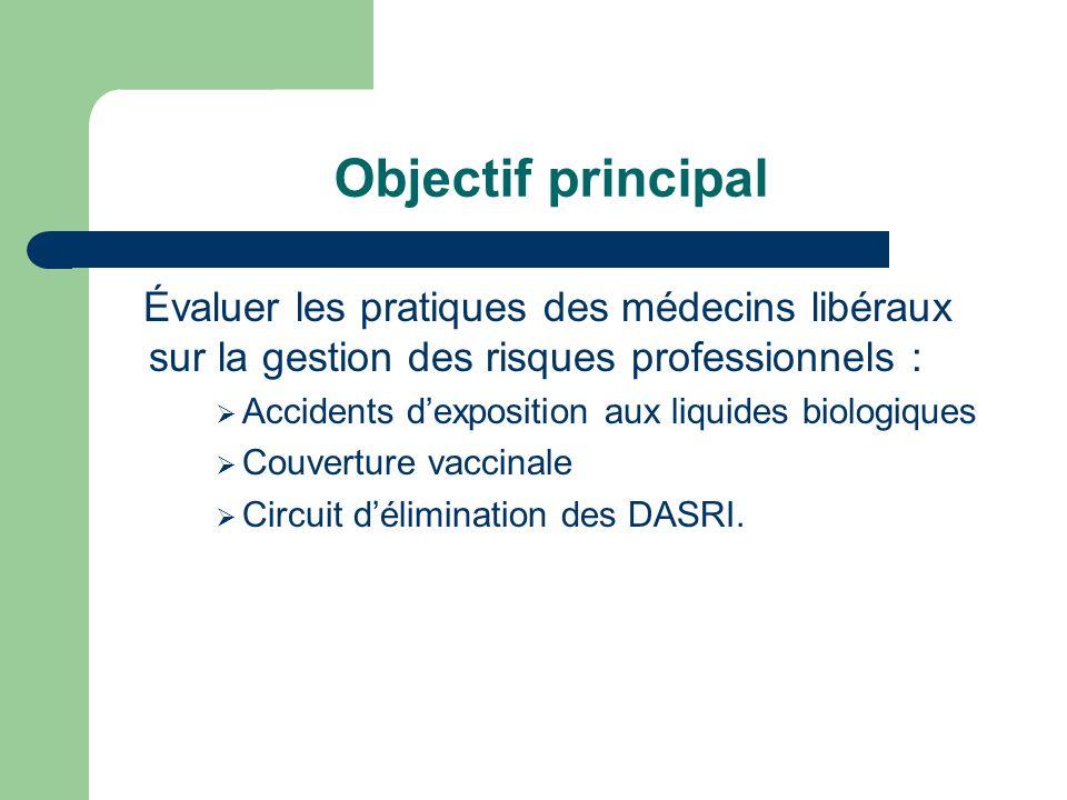 Objectif principalÉvaluer les pratiques des médecins libéraux sur la gestion des risques professionnels :
