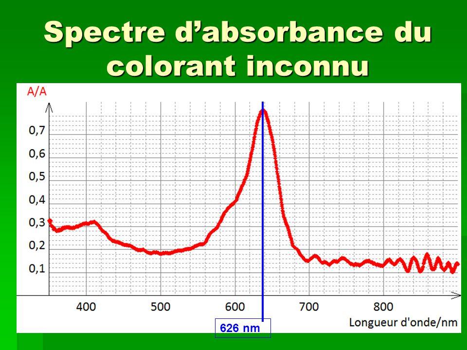 Spectre d'absorbance du colorant inconnu