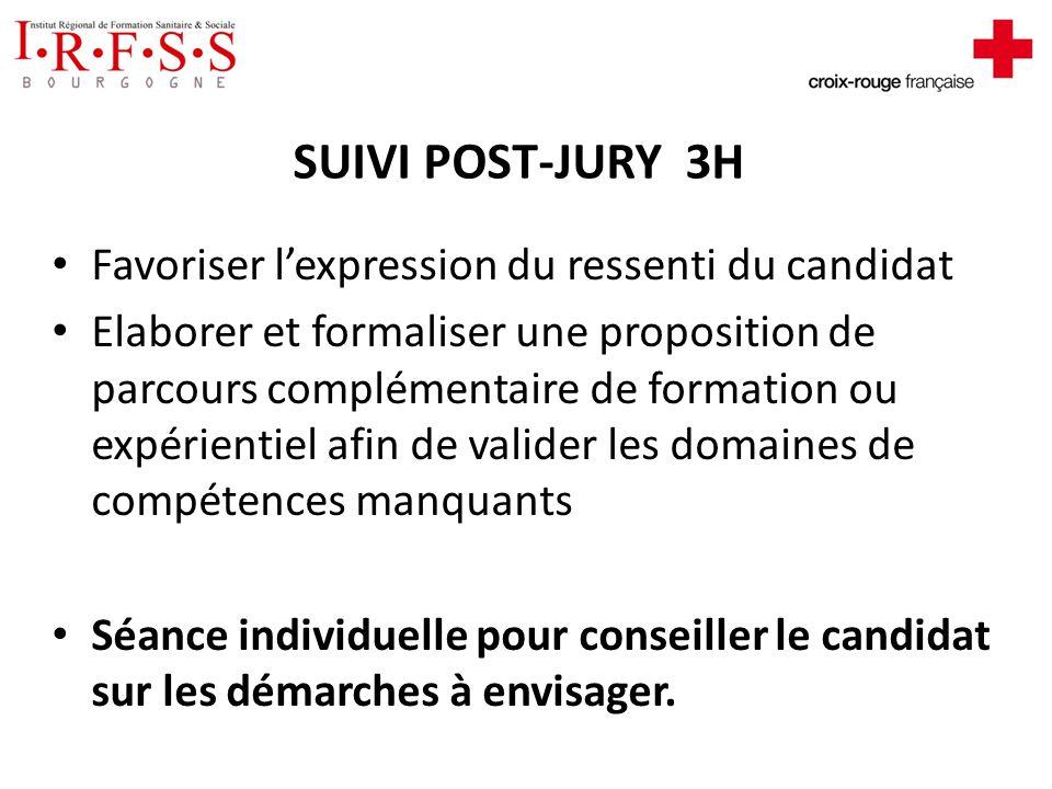 SUIVI POST-JURY 3H Favoriser l'expression du ressenti du candidat