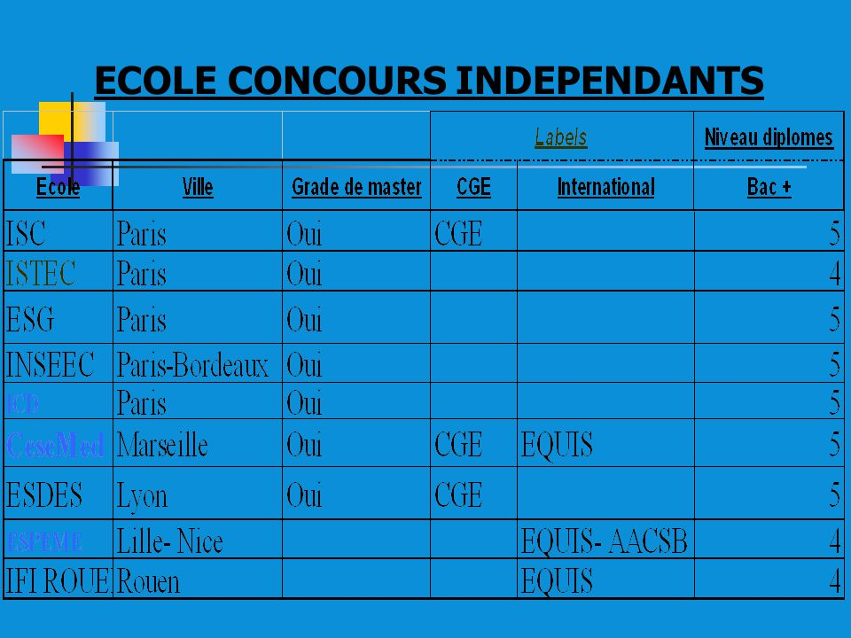 ECOLE CONCOURS INDEPENDANTS