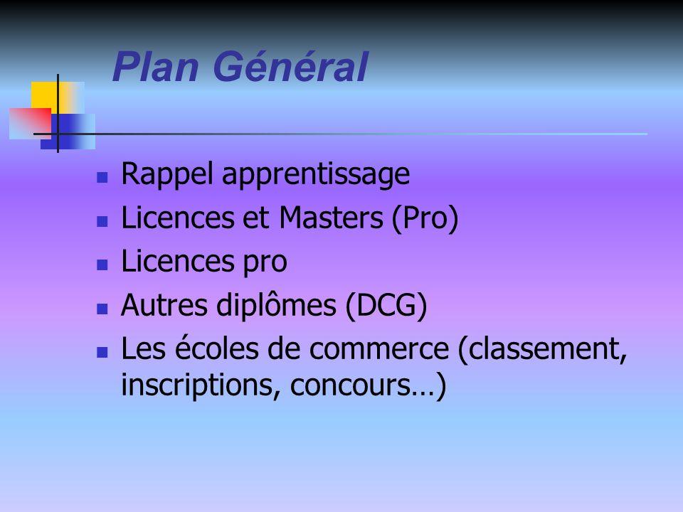 Plan Général Rappel apprentissage Licences et Masters (Pro)