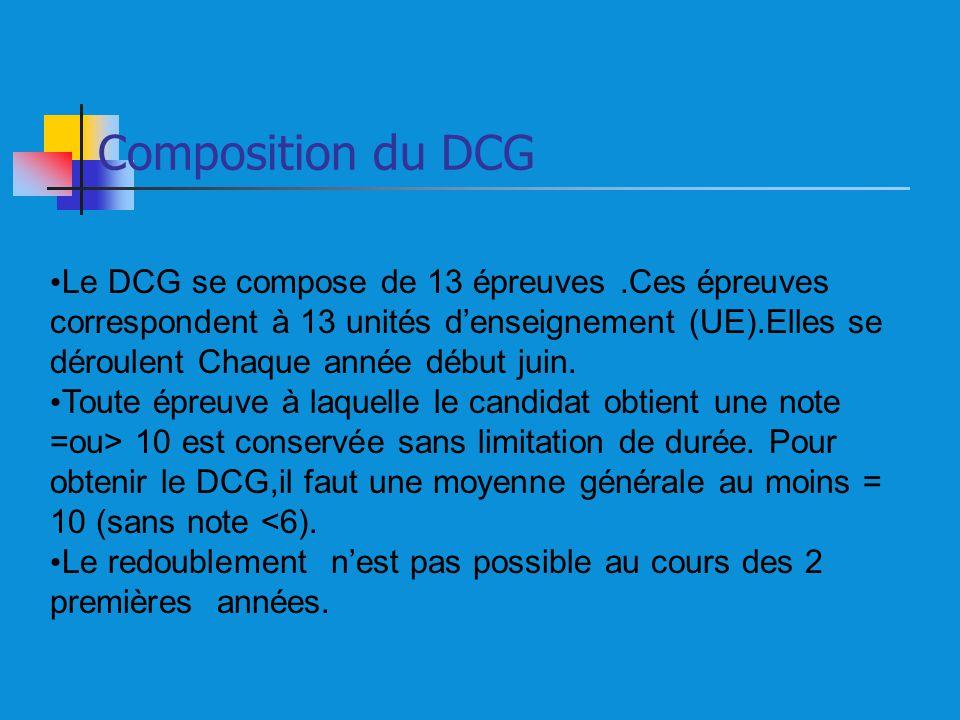Composition du DCG