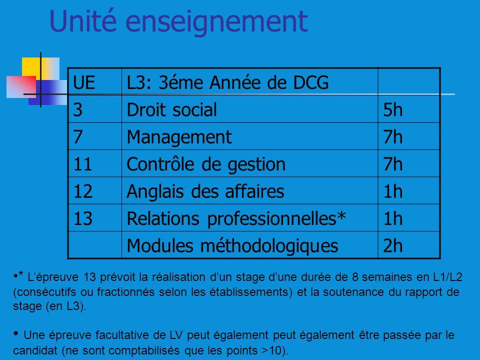 Unité enseignement UE L3: 3éme Année de DCG 3 Droit social 5h 7
