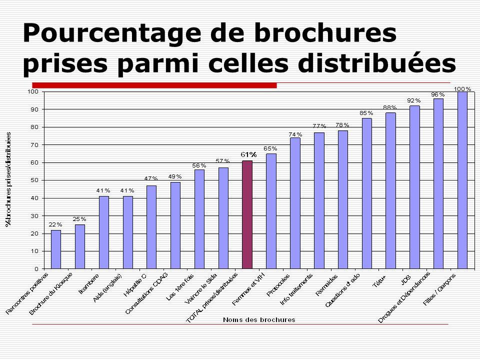 Pourcentage de brochures prises parmi celles distribuées