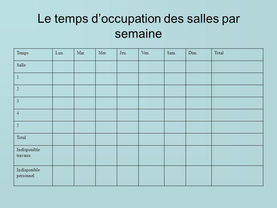 Le temps d'occupation des salles par semaine