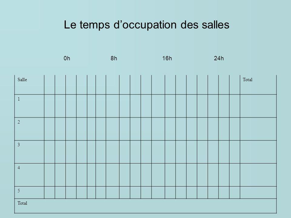 Le temps d'occupation des salles 0h 8h 16h 24h