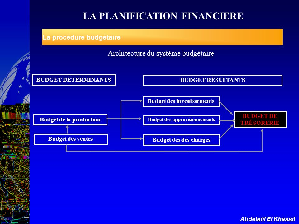 LA PLANIFICATION FINANCIERE