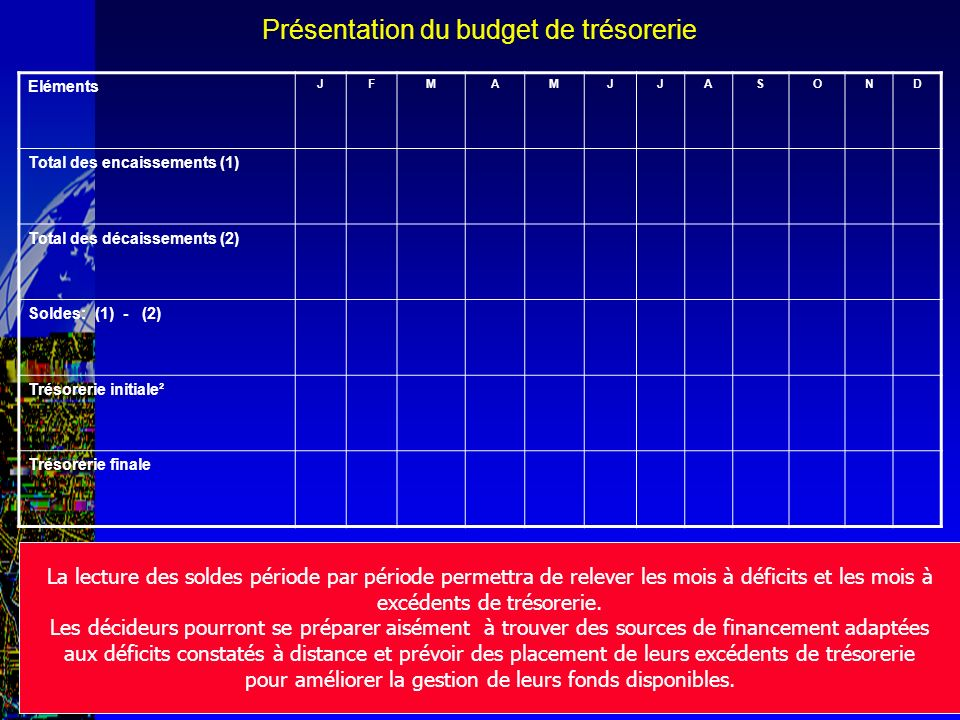 Présentation du budget de trésorerie