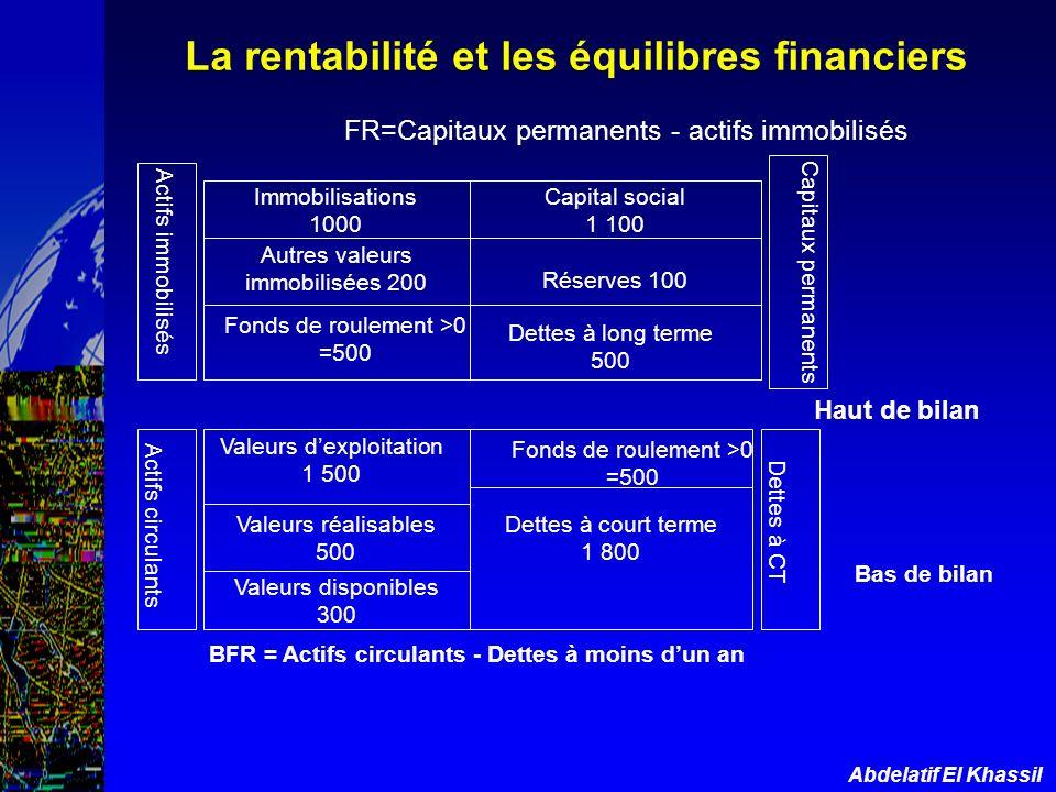 FR=Capitaux permanents - actifs immobilisés