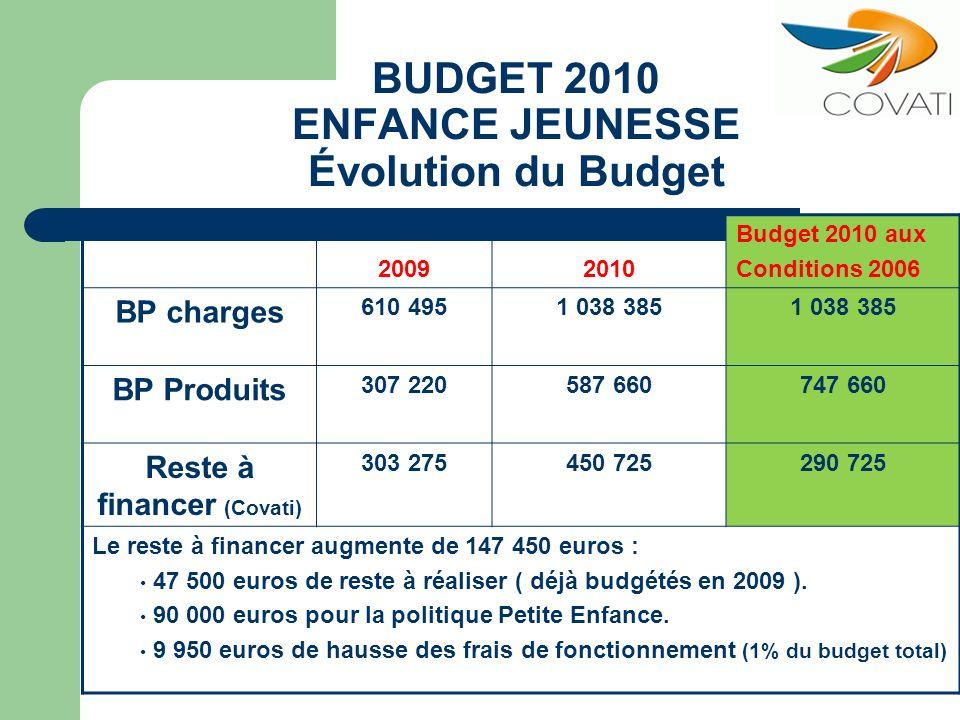 BUDGET 2010 ENFANCE JEUNESSE Évolution du Budget