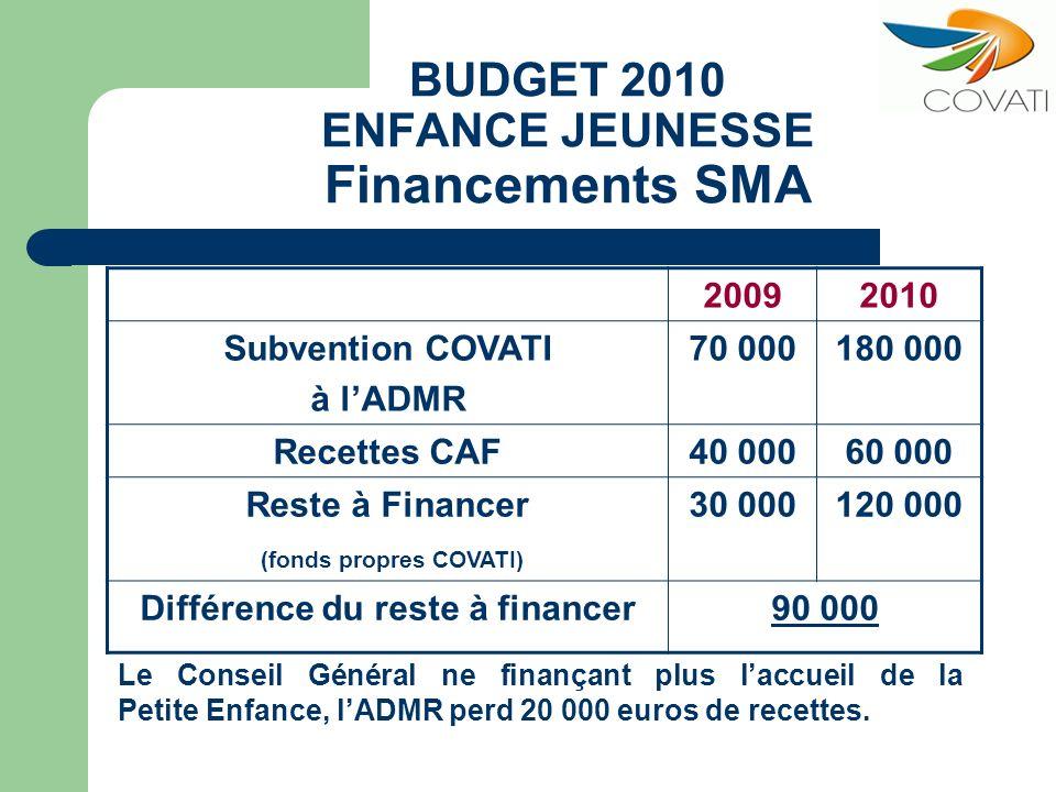 BUDGET 2010 ENFANCE JEUNESSE Financements SMA