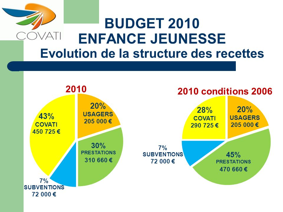 BUDGET 2010 ENFANCE JEUNESSE Evolution de la structure des recettes