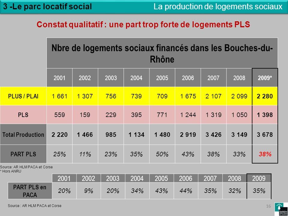 Nbre de logements sociaux financés dans les Bouches-du-Rhône