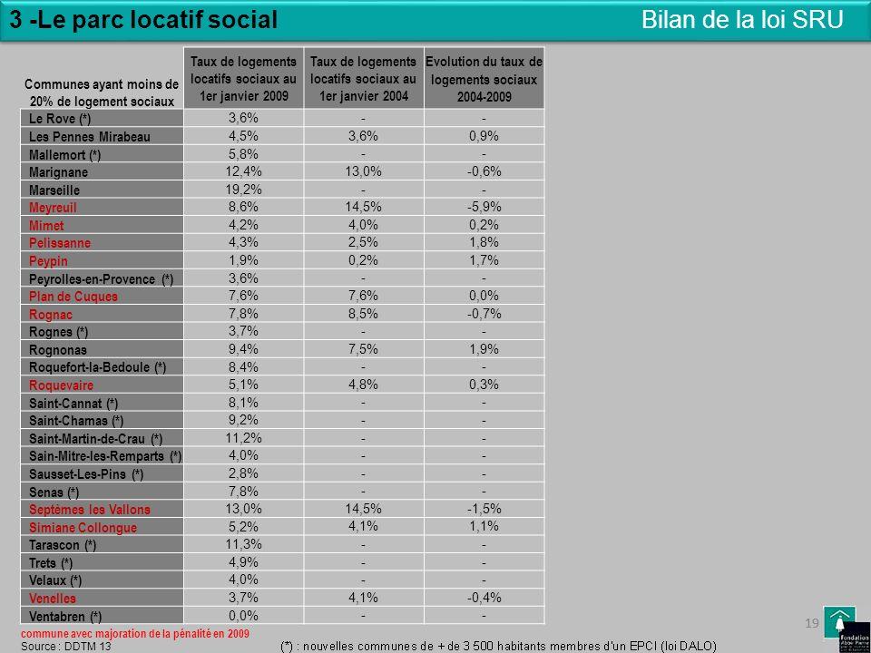 3 -Le parc locatif social