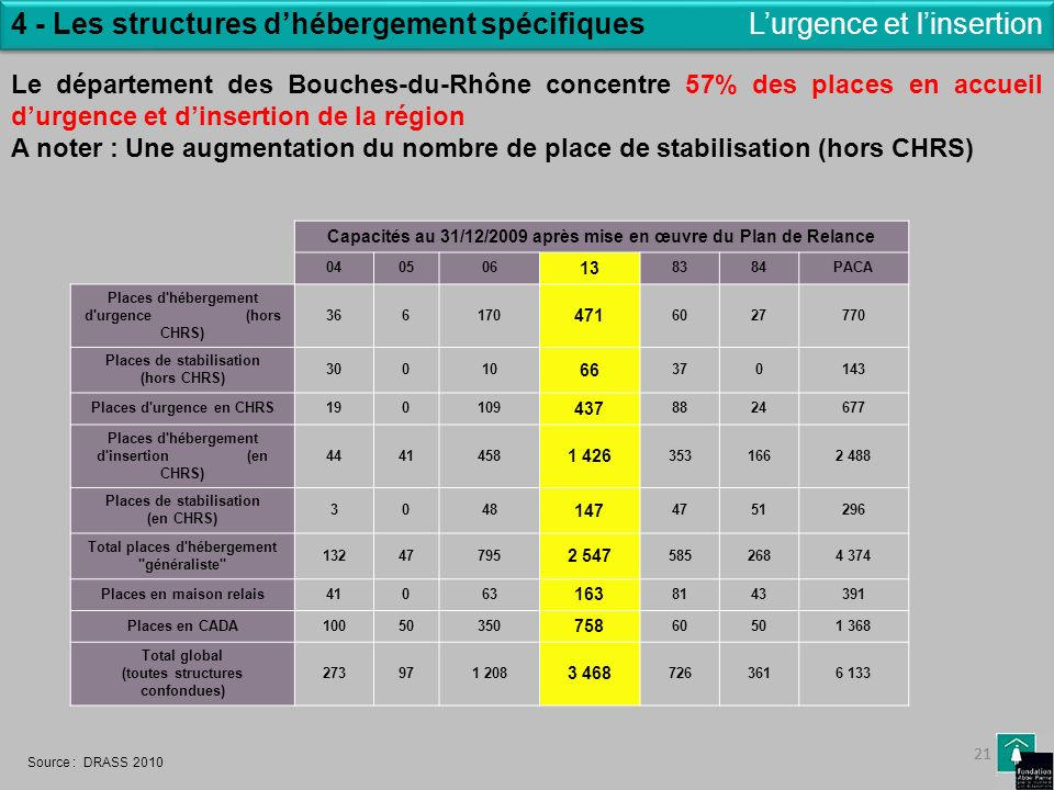4 - Les structures d'hébergement spécifiques L'urgence et l'insertion