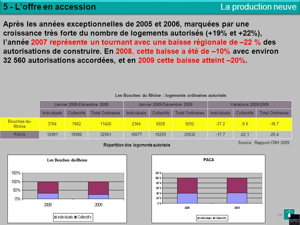 5 - L'offre en accession La production neuve