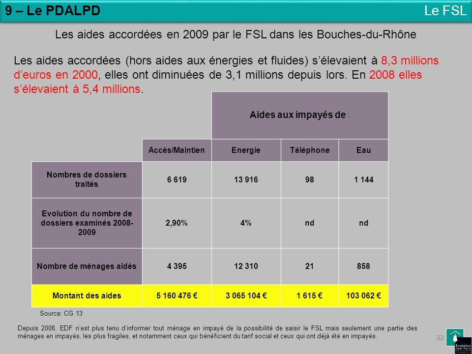 9 – Le PDALPD Le FSL. Les aides accordées en 2009 par le FSL dans les Bouches-du-Rhône.