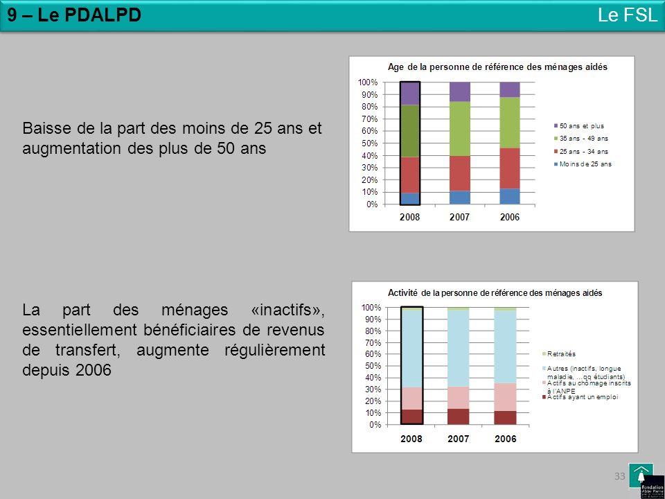 9 – Le PDALPD Le FSL. Baisse de la part des moins de 25 ans et augmentation des plus de 50 ans.