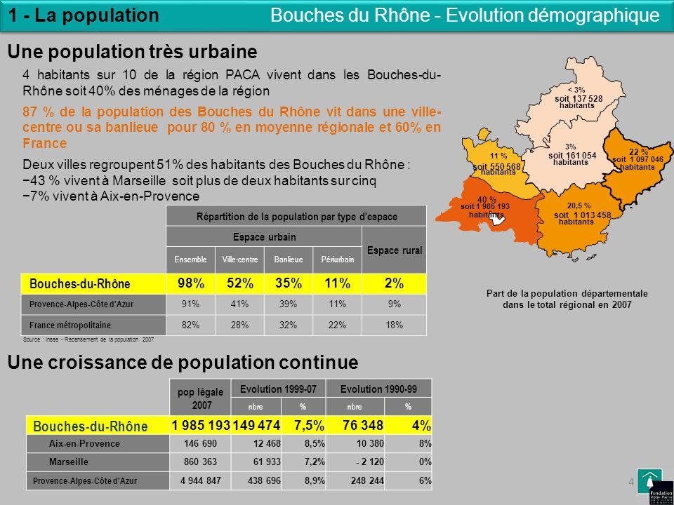 Bouches du Rhône - Evolution démographique