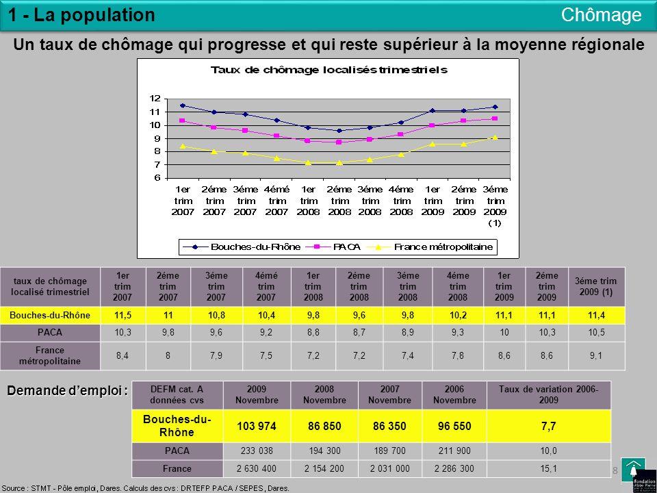 taux de chômage localisé trimestriel France métropolitaine