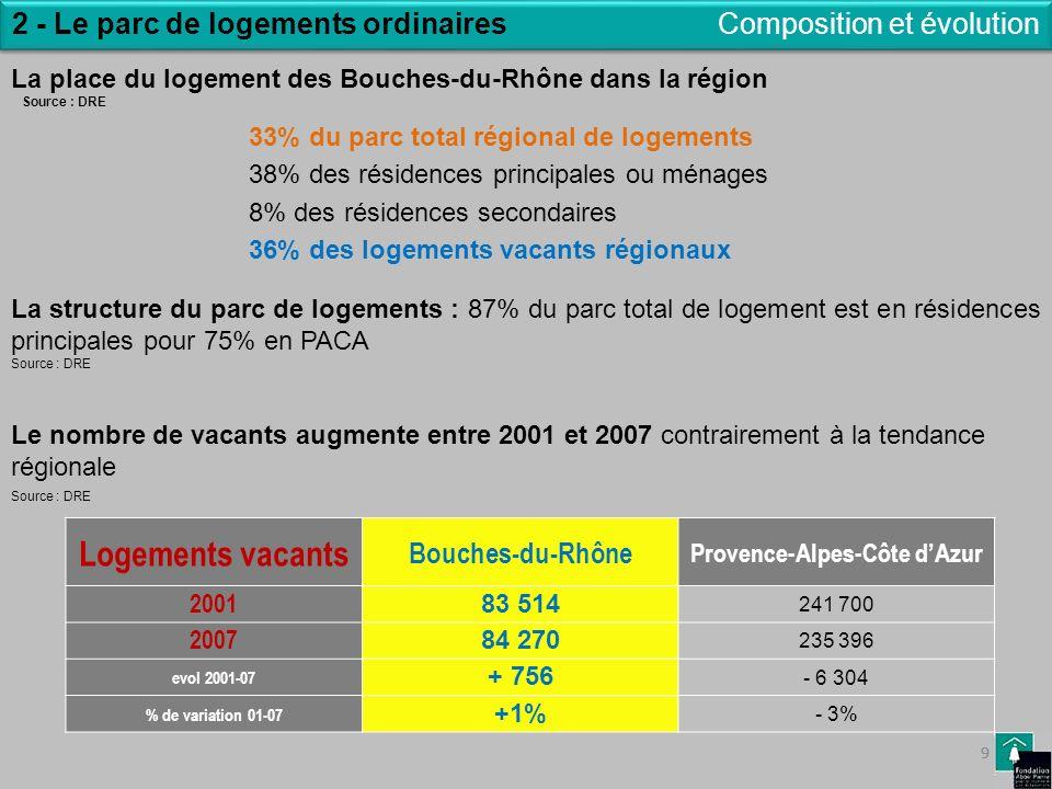 2 - Le parc de logements ordinaires Provence-Alpes-Côte d'Azur