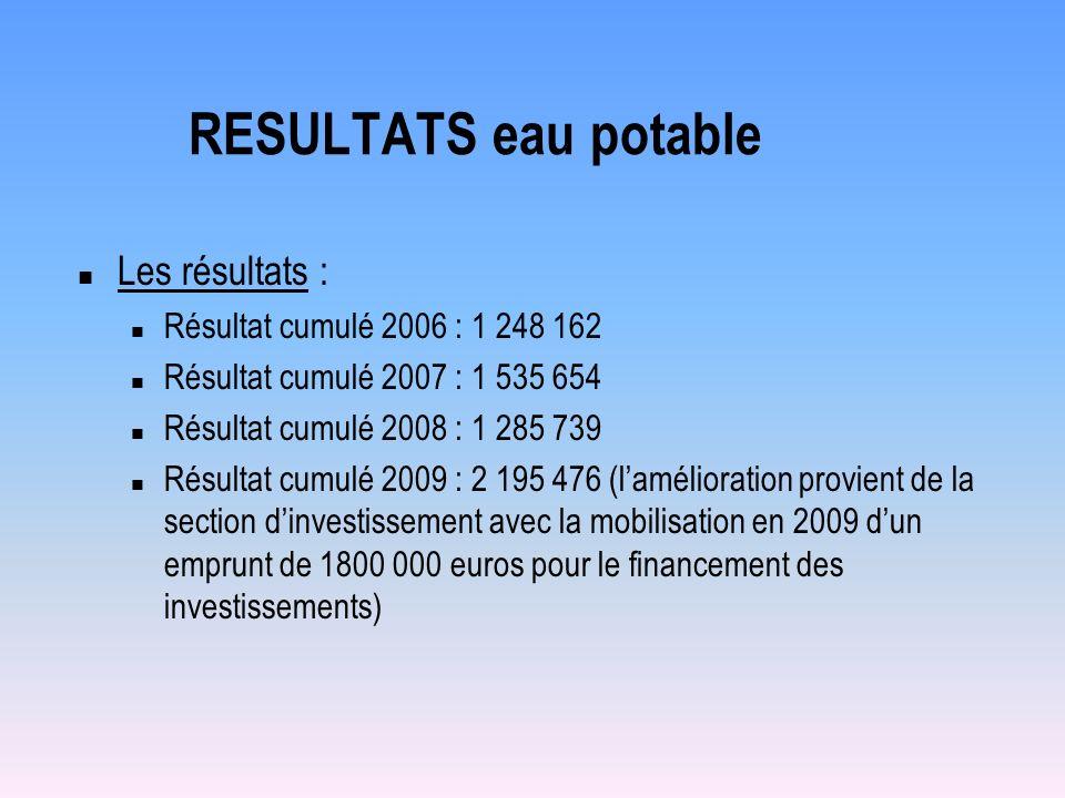 RESULTATS eau potable Les résultats : Résultat cumulé 2006 : 1 248 162